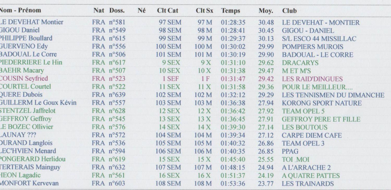 résultat raid de guerlédan 2016 circuit trail page3 001